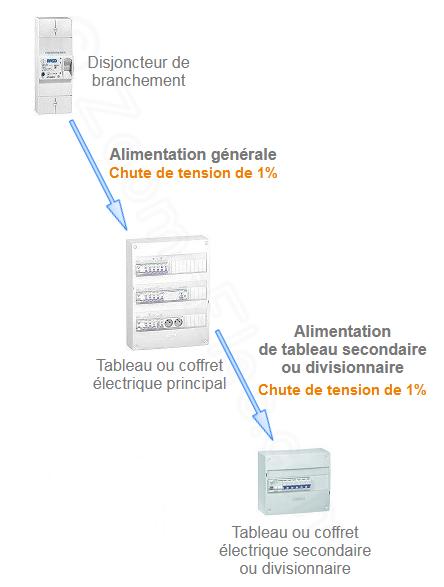Section De Cable D Alimentation De Tableau Electrique Secondaire Ou Divisionnaire