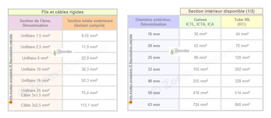 Capacité des gaines et tubes