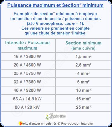 Calcul De Section De Cable Electrique Formule De Calcul De Section De Cable Suivant L Intensite Ou La Puissance