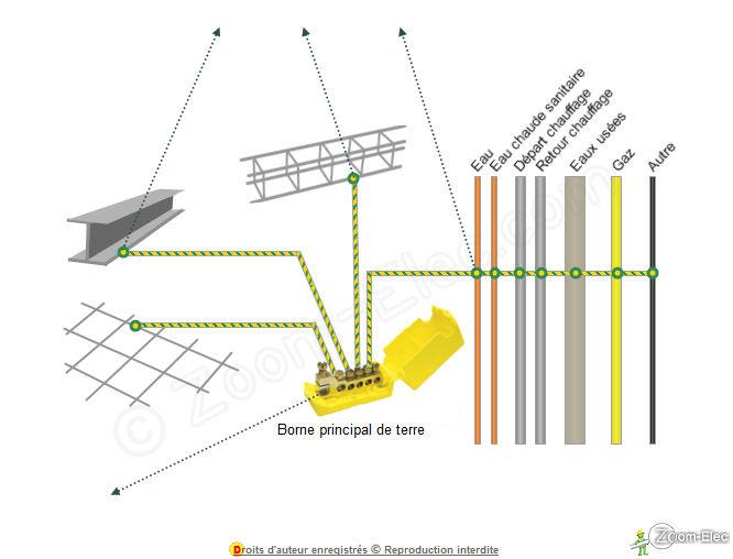 Mise  La Terre DUne Installation lectrique Norme Nf C