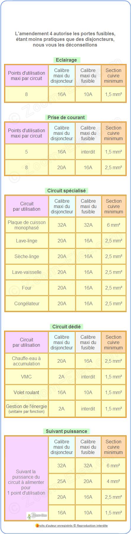 Circuits électriques Domestique, Calibre De Protection Et Section Des  Conducteurs