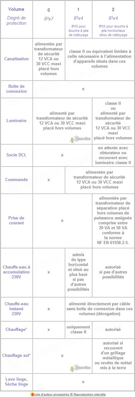 Norme électrique Des équipements Autorisés Dans Les Volumes De Salle De  Bain Et ...