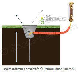 la prise de terre d'une installation électrique, norme nf c 15-100 - Comment Installer La Terre Dans Une Maison