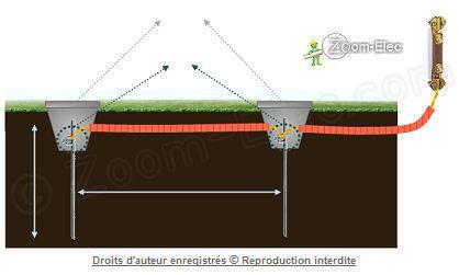 La prise de terre d 39 une installation lectrique norme nf - Methode simple pour mesurer terre ...