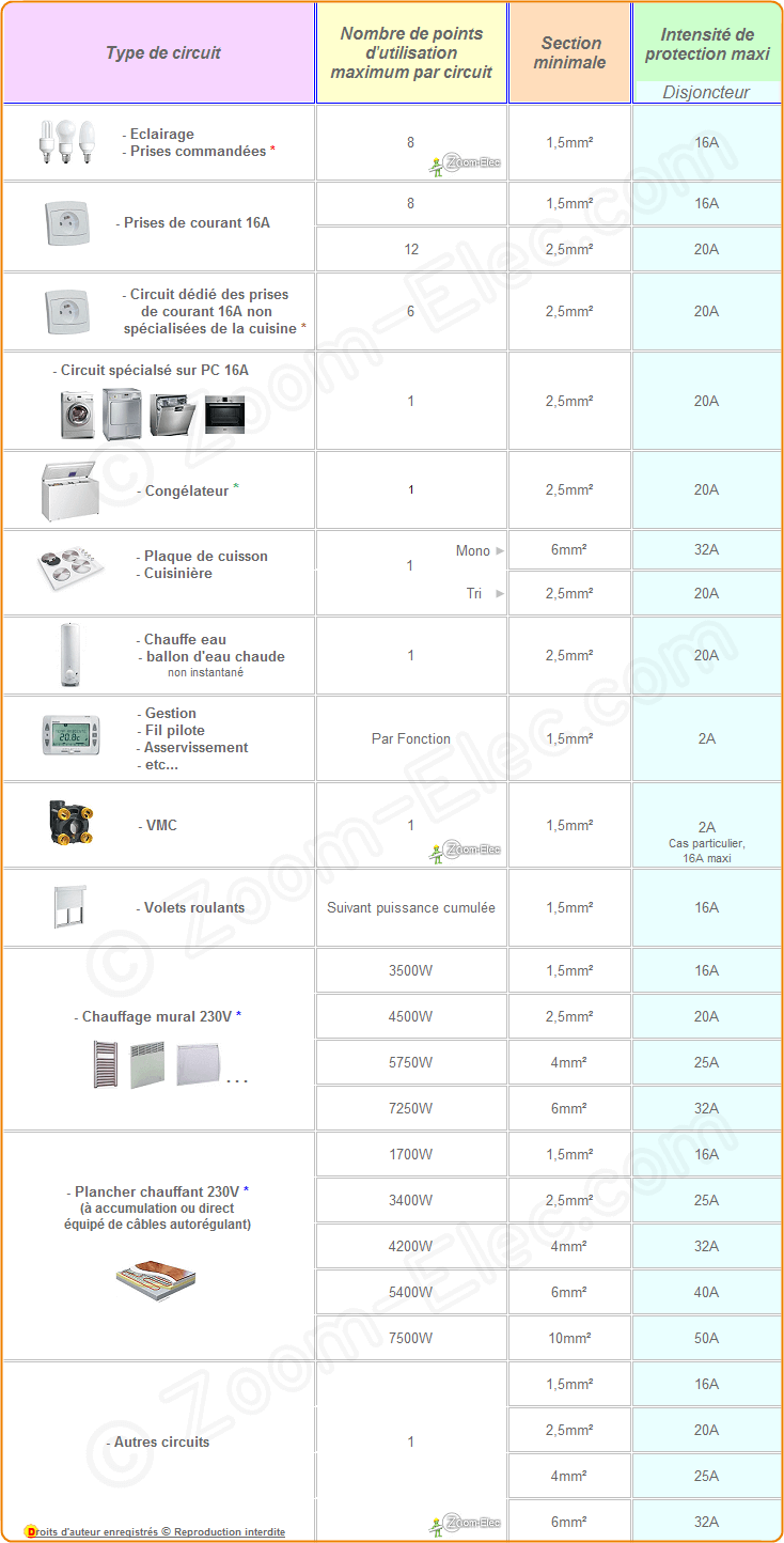 Section de c bles et fils lectriques abaques et tableau de choix - Norme cable electrique ...