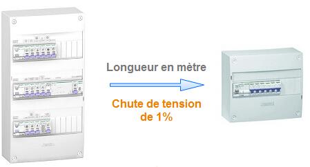 De Tableau Secondaire Section Câble D'alimentation Électrique Ou 6fg7yb