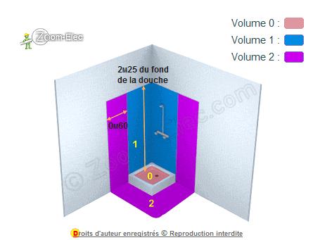 Norme Electrique Salle De Bain Reglemention D Une Installation