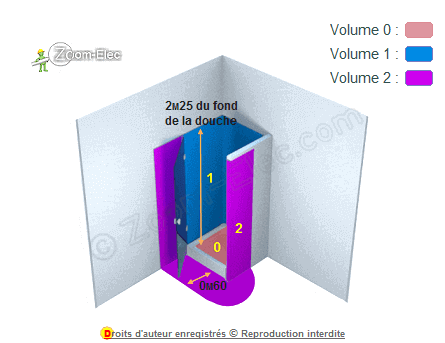 Volume 1 salle de bain